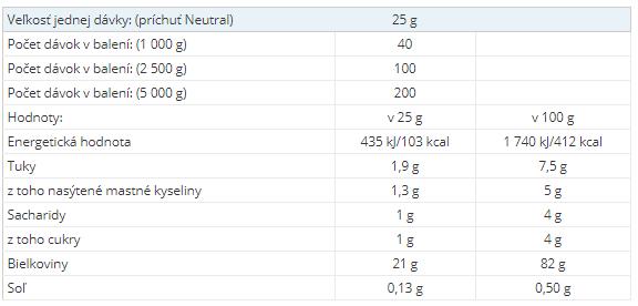 nutričné hodnoty